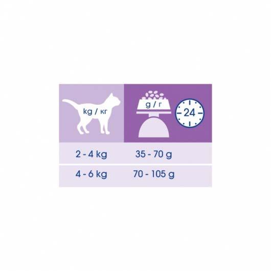 Рекомендации по крмлению кормом CAT CHOW Hairball Control