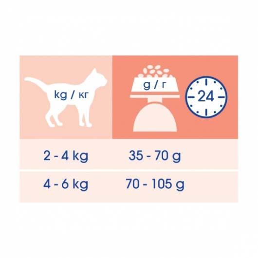 Рекомендации по кормлению сухим кормом Cat Chow Sensitive