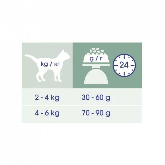 Рекомендации по питанию Cat Chow Sterilized