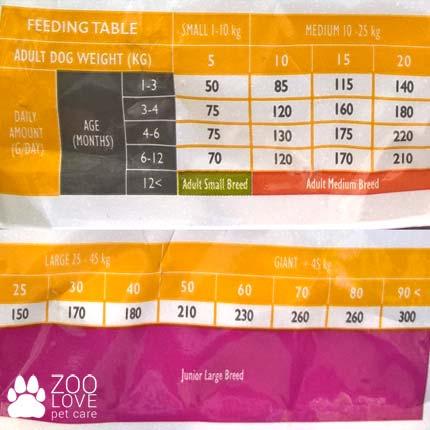 Состав сухого беззернового корма для щенков Brit Care Puppy Lamb & Rice