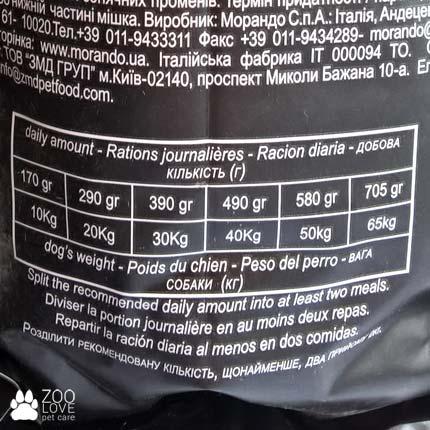 Таблица кормления кормом Морандо Миокане 0.5 (Miocane) для взрослых собак с ягненком и рисом