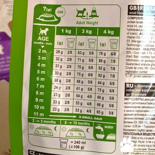 Таблица кормления кормом Royal Canin X-SMALL JUNIOR