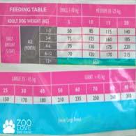 Таблица кормления кормом Brit Care Grain Free Puppy Salmon & Potato