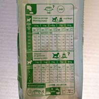 Таблица кормления кормом Royal Canin MINI STARTER